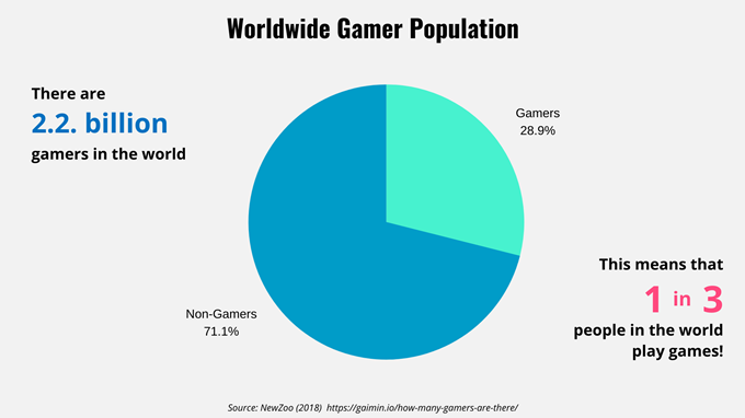 Pie chart showing the worldwide gamer population
