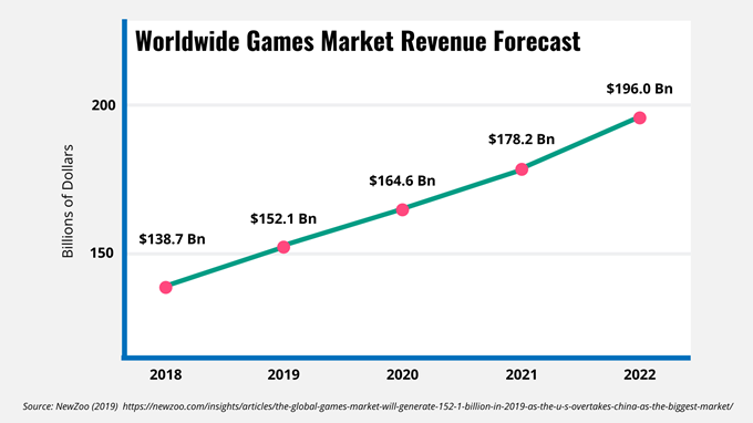 Line graph showing the worldwide games market revenue growth