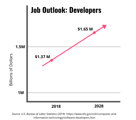 Chart - Developer Job Outlook