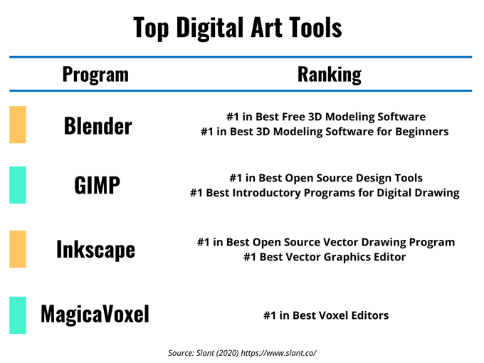 List of top digital art tools and their ranking on Slant