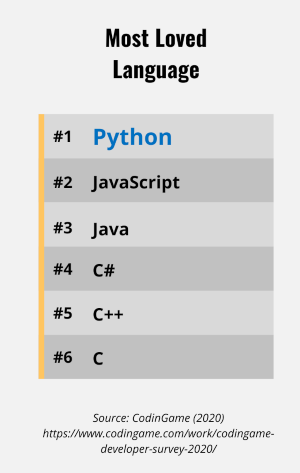 Chart ranking how loved languages are with Python highlighted at #1