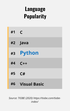 Chart displaying language popularity with Python highlighted at #3
