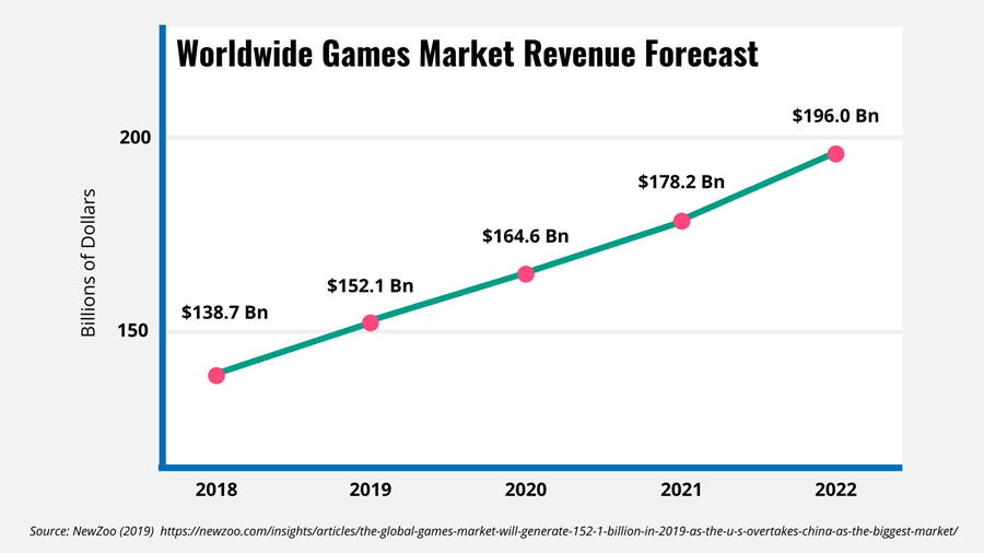 Worldwide games market revenue forecast for 2018-2022
