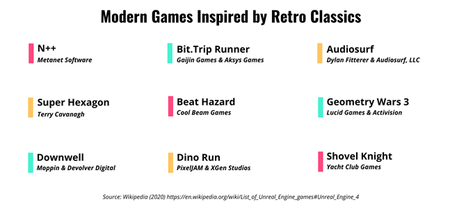 List of Modern Games inspired by retro classics