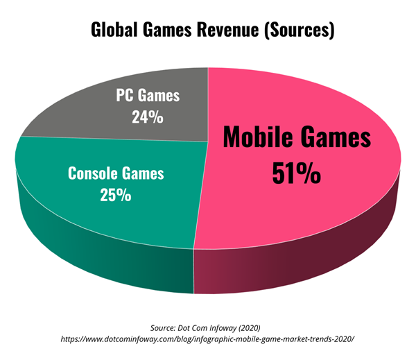 Pie chart showing mobile games make up half of all gaming revenue