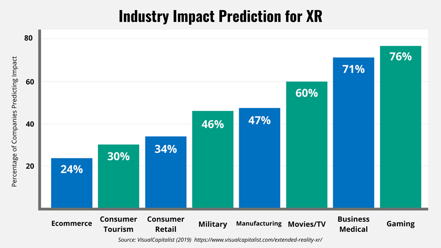Bar graph showing predicted industry impact of XR
