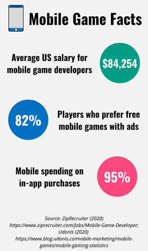 Various mobile game facts about salary and preference