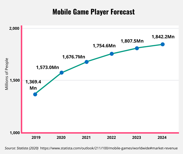 Line graph showing player increase for mobile games