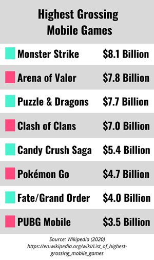 Chart showcasing the highest grossing mobile games