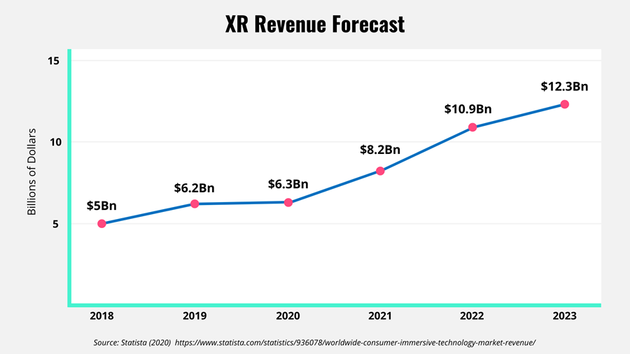 XR Revenue forecast as a line chart