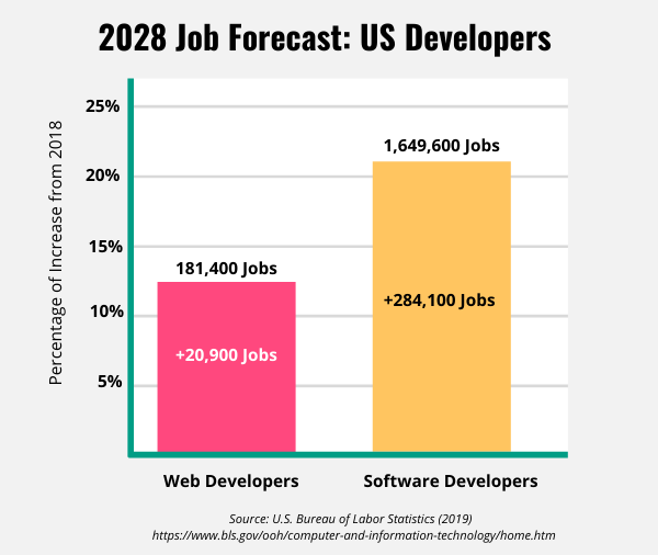 Bar graph displaying job growth forecast for web developers and software developers