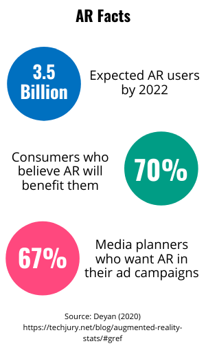 Various AR facts