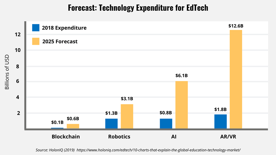 Bar graph showing expenditure for EdTech by technology