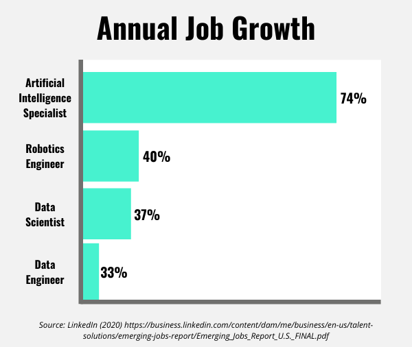 Annual Job Growth for Python related fields
