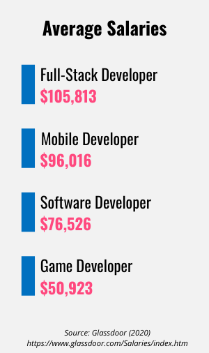 List of average salaries for developers by specialization