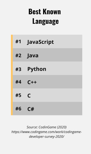 List of programming languages by how well-know they are