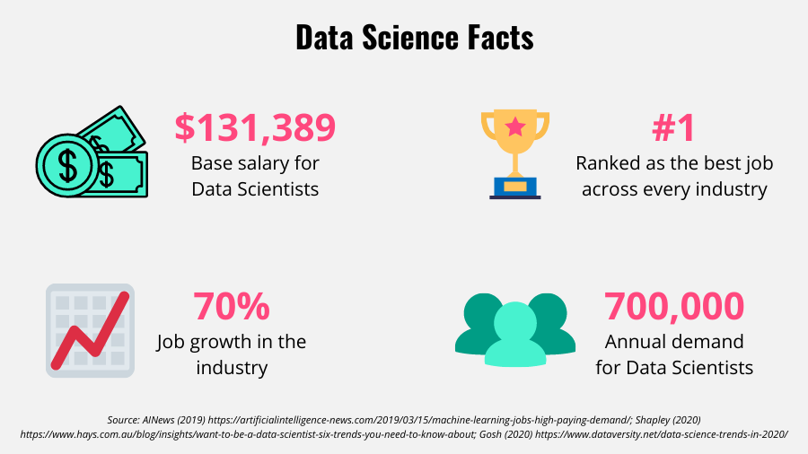 List of facts about data science