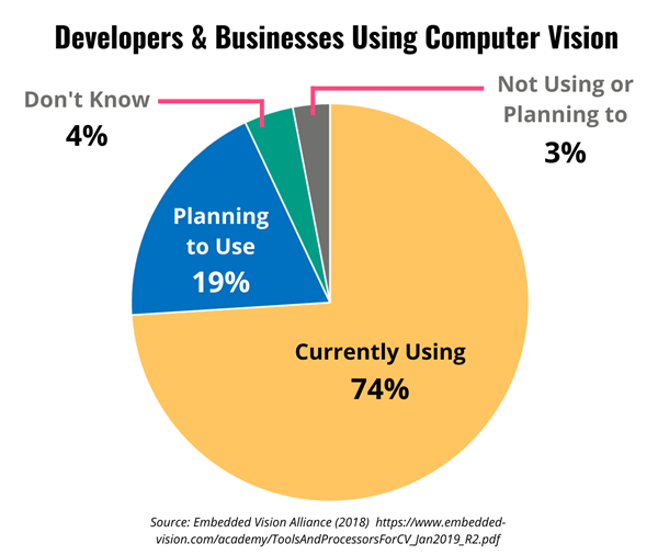 Pie chart showing developers & businesses using computer vision
