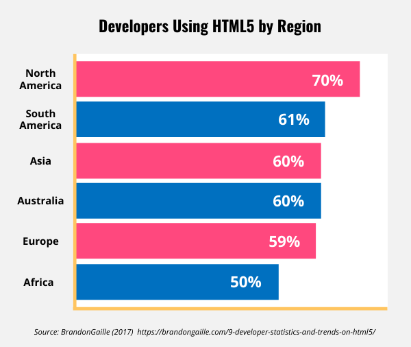 Bar graph showing developers using HTML5 by region