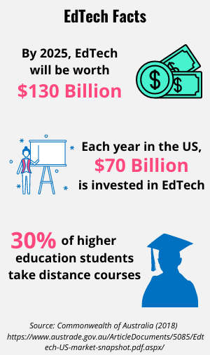 List of EdTech facts