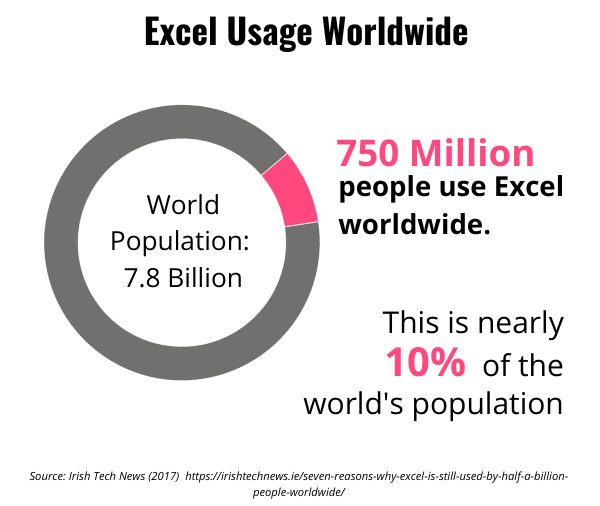 Donut pie graph showing how much of the population uses Excel