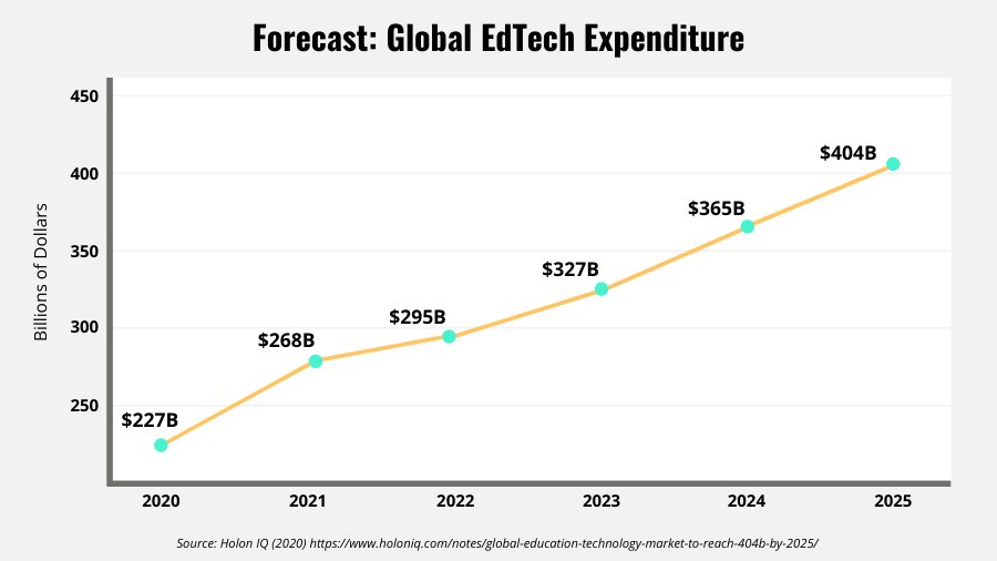Line graph showing expenditure growth for EdTech worldwide
