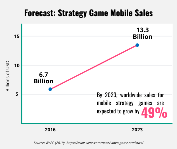 Line graph showing Strategy game mobile sales