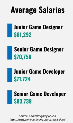 Average salaries for game designers and game developers