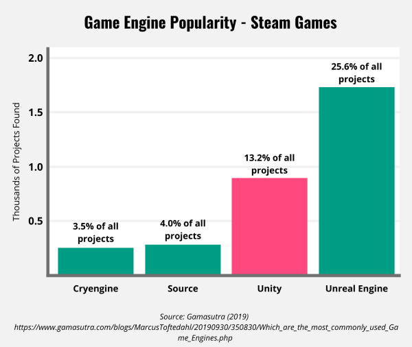 Popularity of Game Engines used for Steam Games