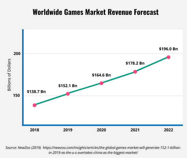 Line graph showing the worldwide games market revenue forecast