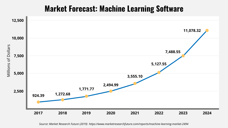 Line graph showing the market forecast for machine learning software