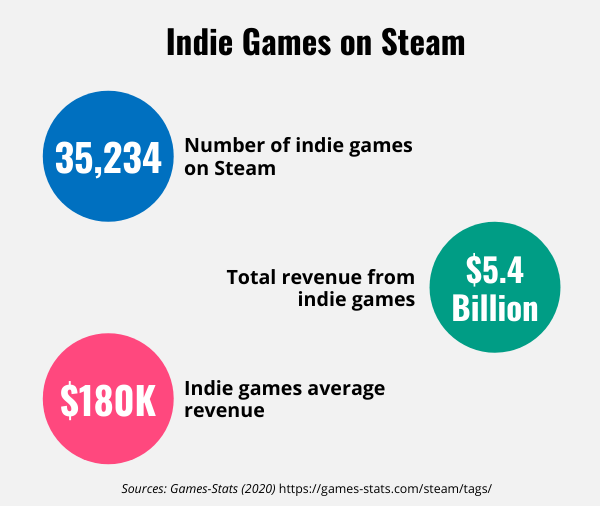 List of facts about indie games on Steam