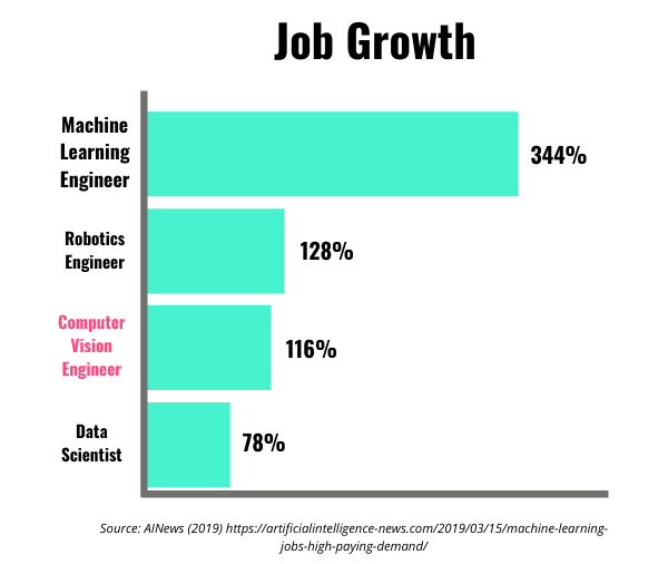 Bar graph showing job growth for Python-related fields