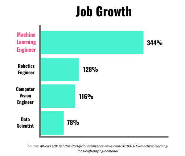 Bar graph showing job growth, with machine learning engineer at the top