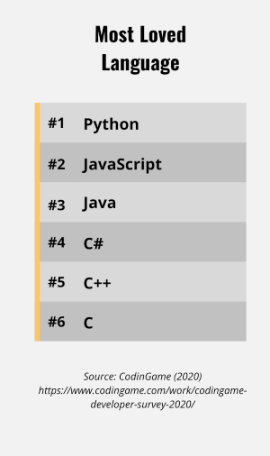 List of programming languages by how loved they are by developers