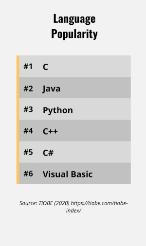 List of programming languages by popularity