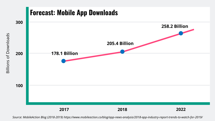 Line graph showing forecast for mobile app download growth