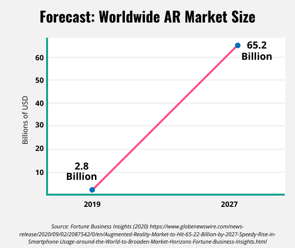 Line graph showing the forecast for the AR market size