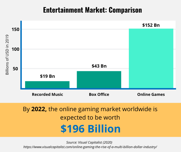 Bar graph showing online games revenue compared to other industries
