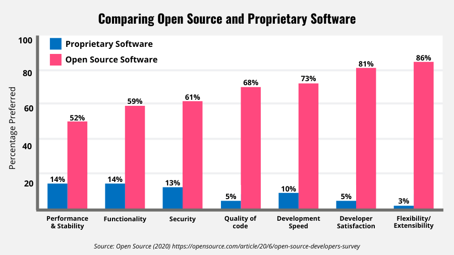 Double bar graph showing proprietary Software vs. Open Source Software used