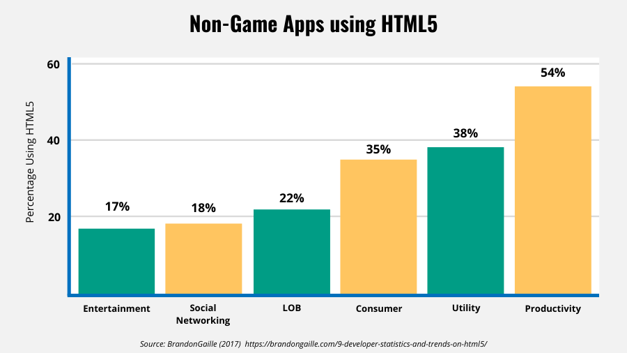 Bar graph showing other industries using HTML5