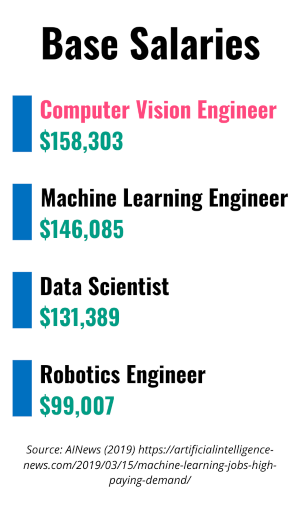 List of base salaries for Python-related fields, including computer vision engineer