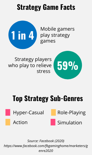 List of strategy game facts