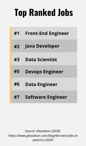 List of top ranked jobs on Glassdoor, many being development jobs