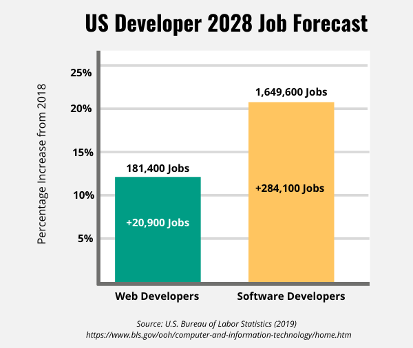 Bar graphs showing the job growths for developers