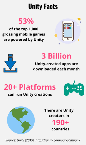 Various Unity Engine facts