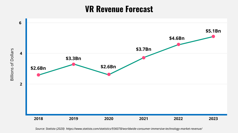 Line graph showing VR Revenue forecast growth