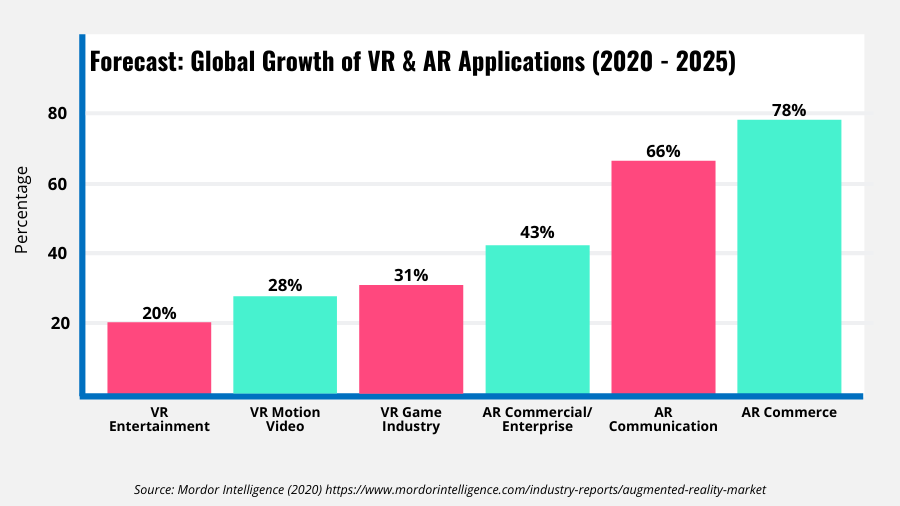 Bar graph showing the global growth for VR and AR apps by Industry