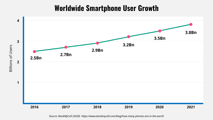 Line graph showing the user growth worldwide for smartphones