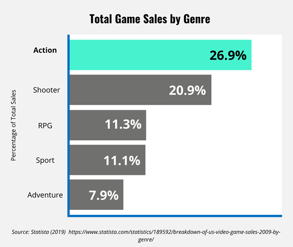 Bar chart showcasing percentage of total game sales by genre with Action at the top.